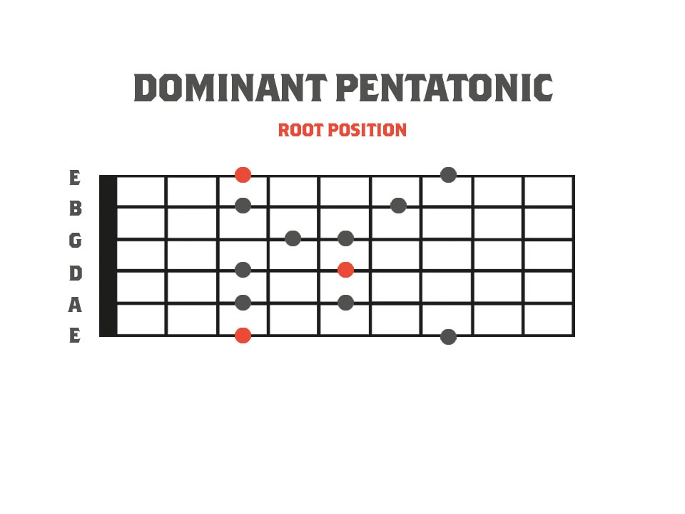 Root Position Dominant Pentatonic Scale