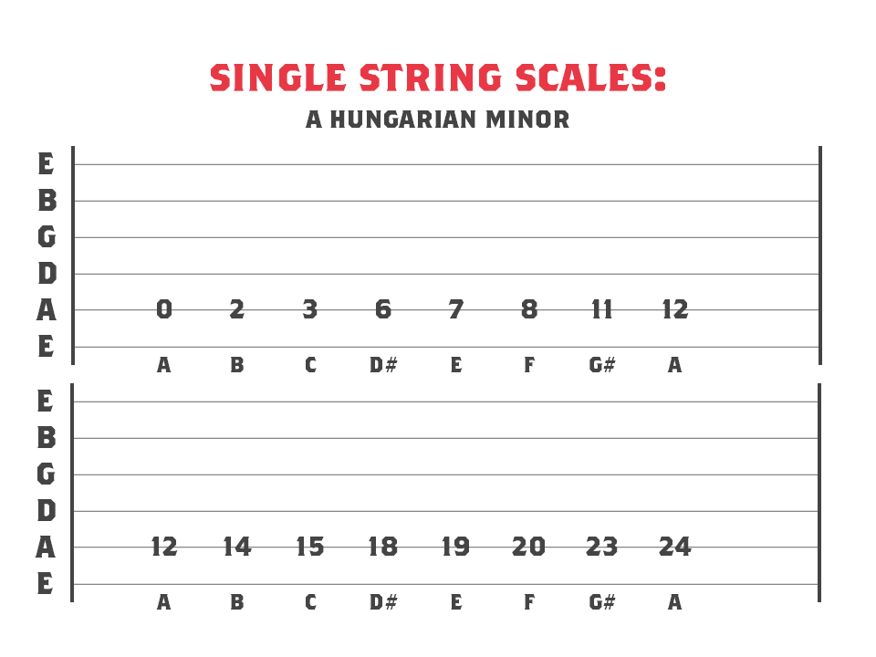 A Hungarian Minor mode across 1 string