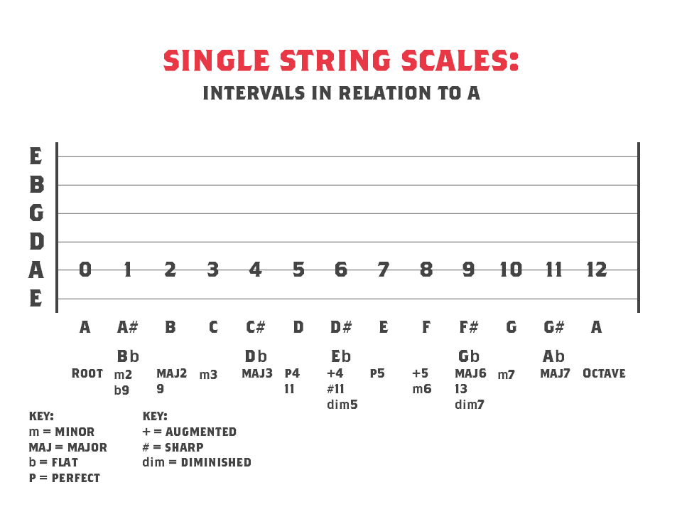Intervals in relation to A