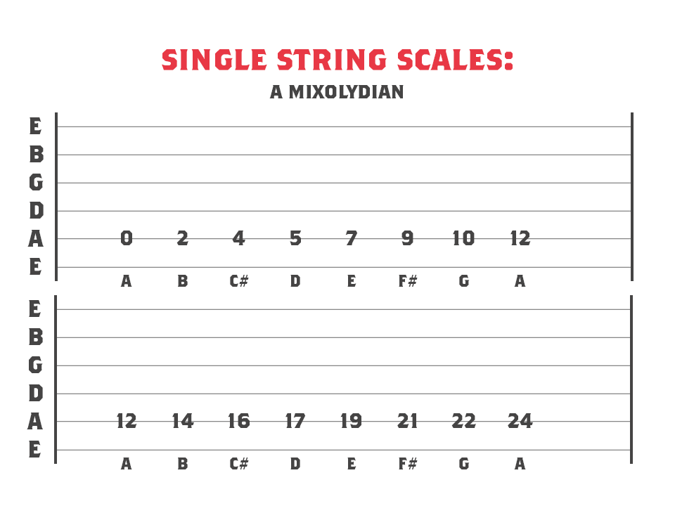 A Mixolydian mode across 1 string
