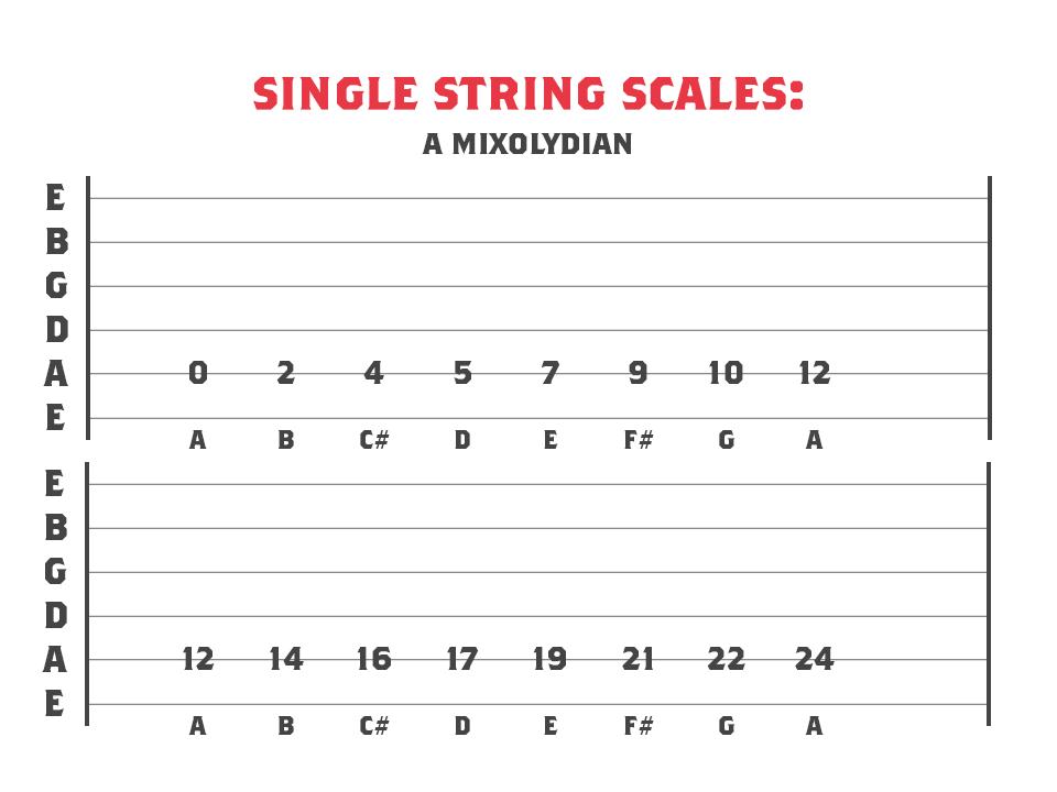 A Mixolydian mode across 1 string