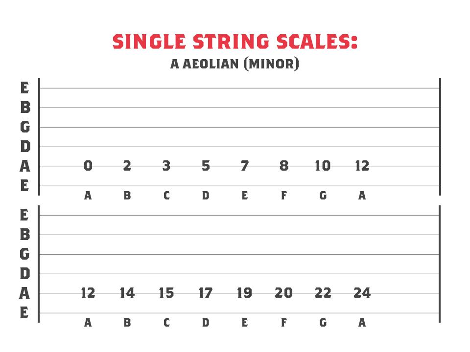 A Aeolian mode across 1 string