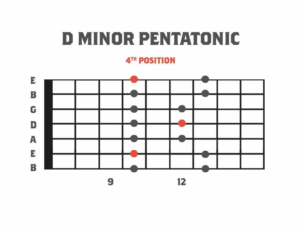 Pentatonics for 7 String Guitar fourth position