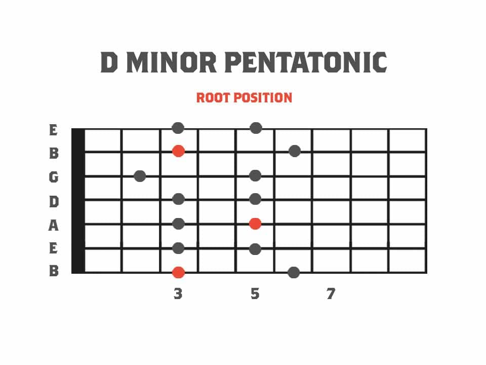 Root position pentatonic for 7 string guitar