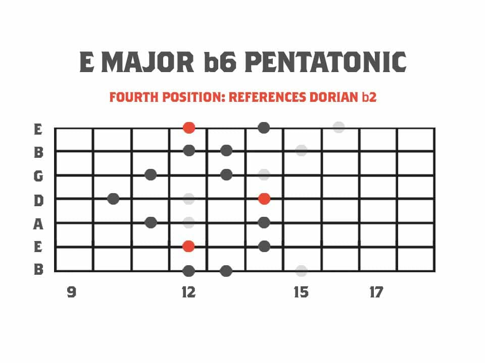 Pentatonics of Melodic Minor Fourth Position Major b6 Pentatonic Scale Referencing The Dorian b2 Mode