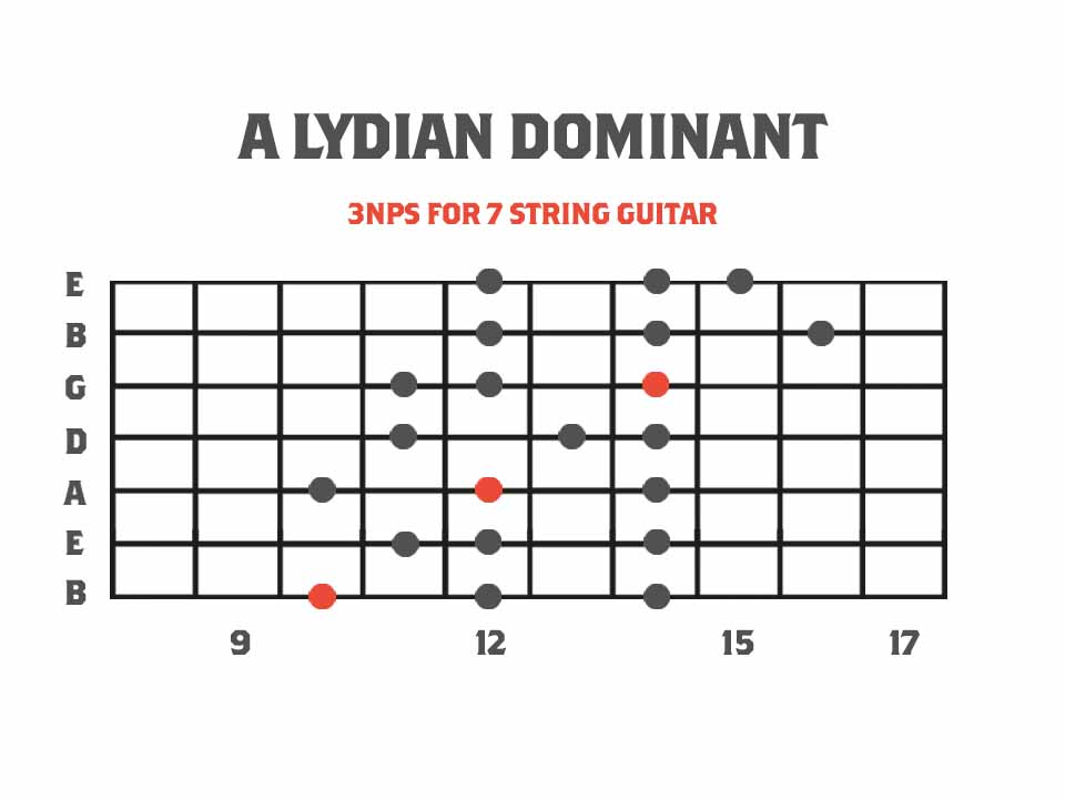 Lydian Dominant Melodic Minor Mode Diagram for 7 String Guitar