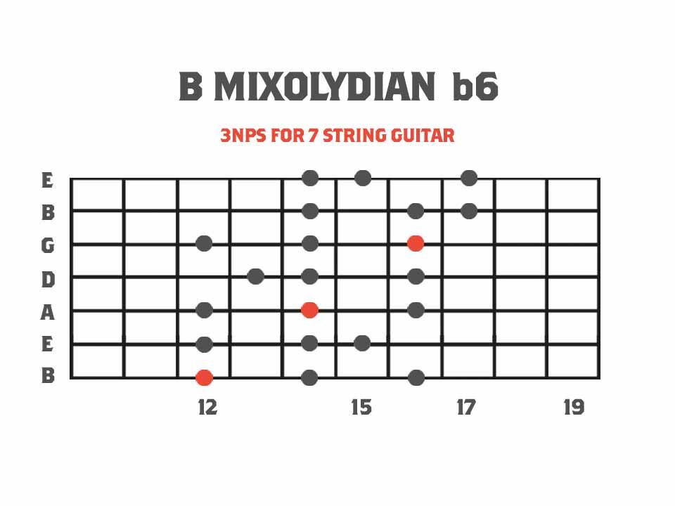 Mixolydian b6 Melodic Minor Mode Diagram for 7 String Guitar