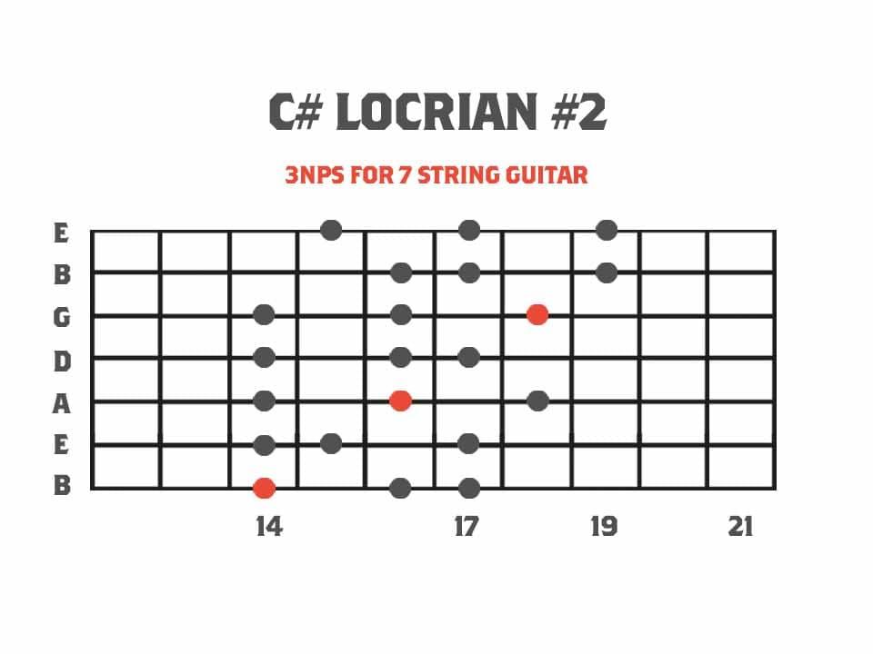 Locrian #2 Guitar Neck Diagram