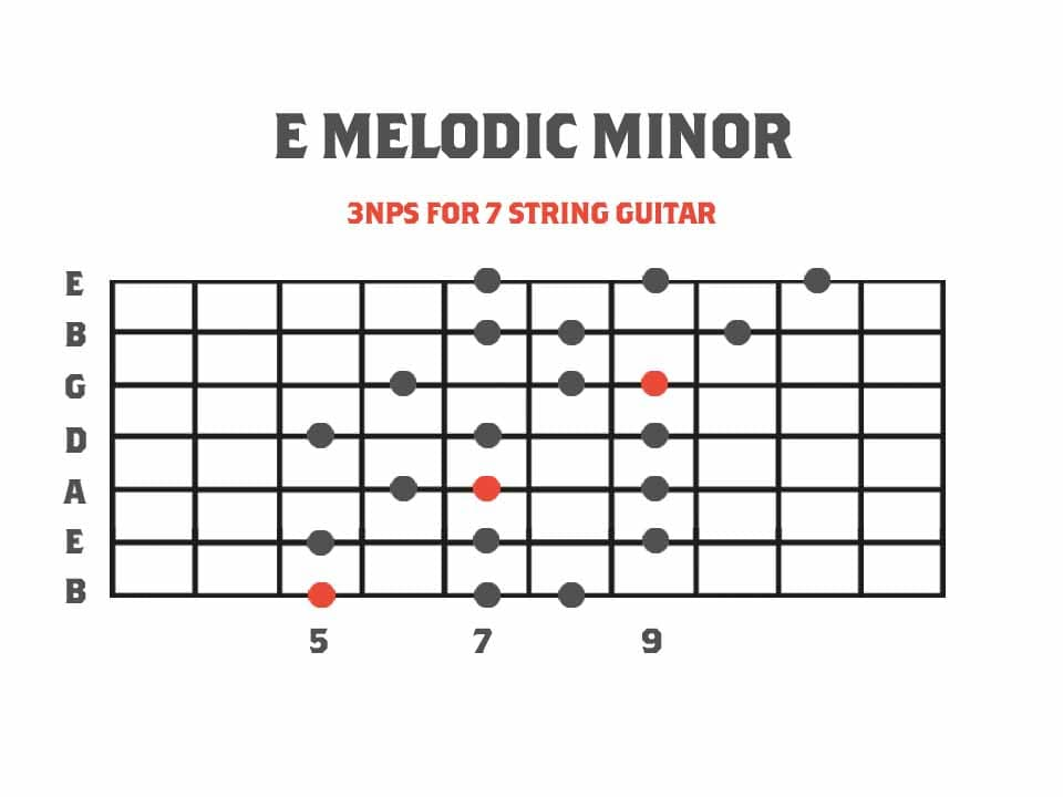 Melodic Minor Diagram for 7 String Guitar