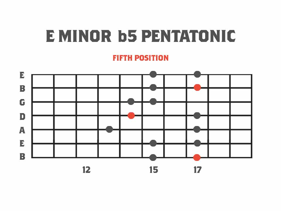 Pentatonics of Melodic Minor Fifth Position - E Minor b5 Pentatonic Scale Guitar Scale Diagram