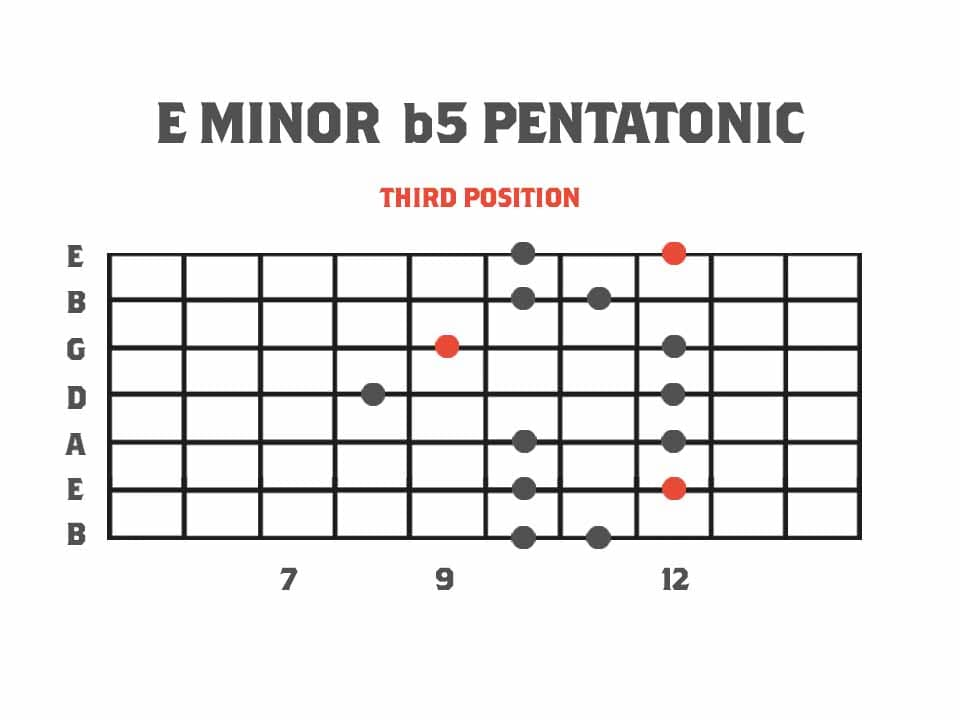 Pentatonics of Melodic Minor Third Position - E Minor b5 Pentatonic Scale Guitar Scale Diagram