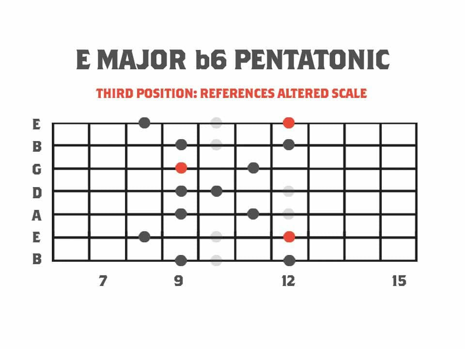 Pentatonics of Melodic Minor Third Position Major b6 Pentatonic Scale Referencing The Altered Mode