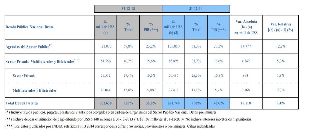 Comparación de la deuda pública de 2013 a 2014. Fuente: MECON.