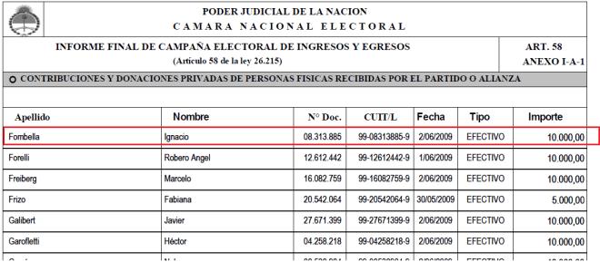 Rendición de gastos campaña 2009