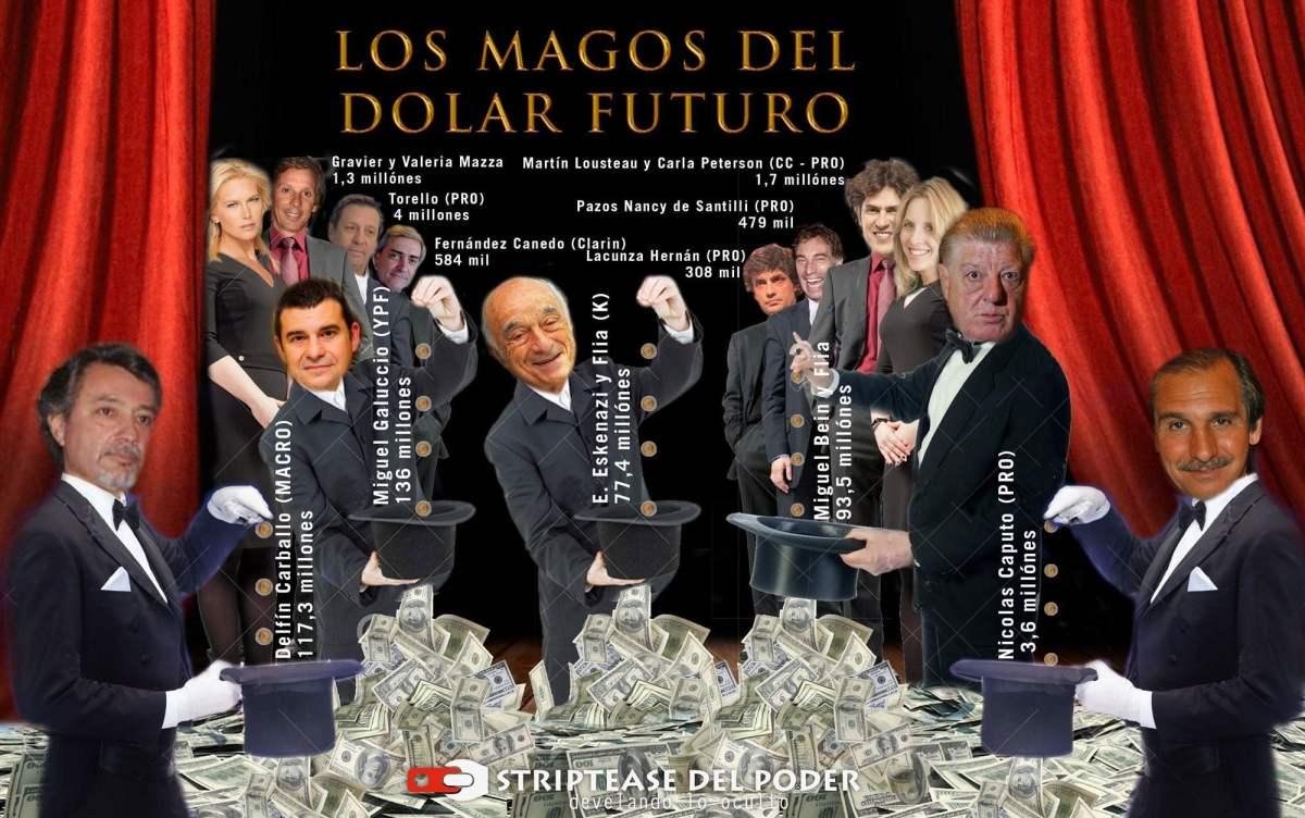 DOLAR FUTURO: CEO´s y funcionarios que ganaron millones