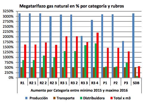 el-megatarifazo-del-gas-natural-es-la-consecuencia-del-arreglo-con-los-buitres-docx8