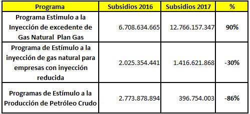 Presupuesto 2016 y 2017, Ministerio de Economía.