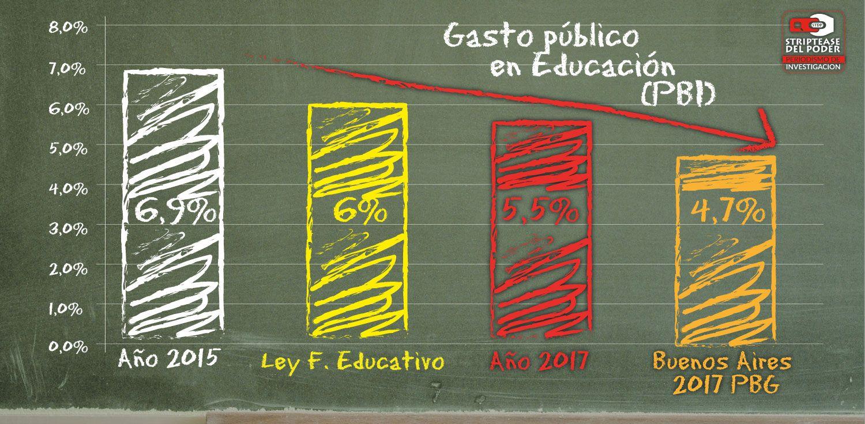 CONFLICTO DOCENTE: no se cumple con el 6 % del PBI y Buenos Aires ...