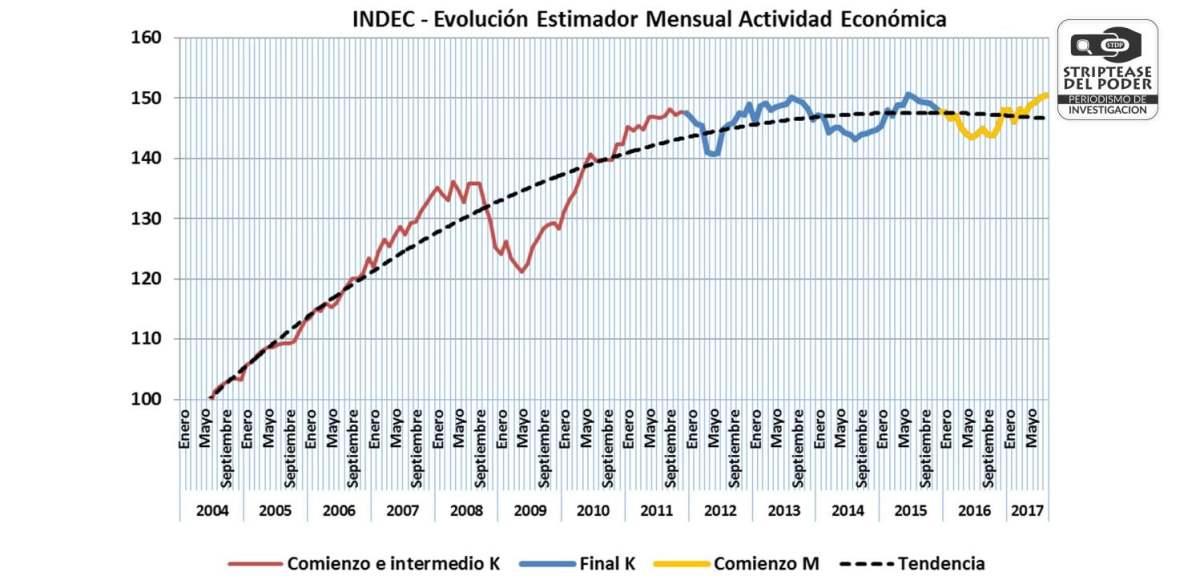 2012-2017 final K y comienzo M : seis años de estancamiento económico y caída de la actividad industrial