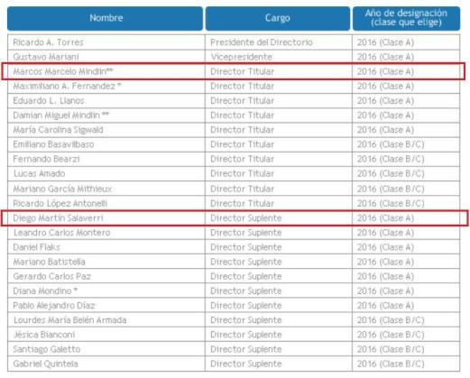 Cristóbal López, Caso Ciccone, Papel Prensa, C5N, grupo Indalo, IECSA, Ángelo Calcaterra, Marcelo Mindlin , Macri, Ignacio Jorge Rosner, Grupo Macri, Grupo Clarín, Santiago Dellatorre, Damián Burgio