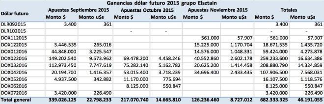 Mindlin - Lewis, y Elsztain – Soros, Toto Caputo, Axis, Clarisa Lifsic de Estol, Cambiemos, Dólar futuro