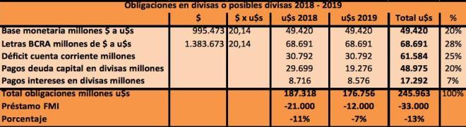 FMI, Banco Central, Lebac, Pesos, Dolares, Macri, Federico Sturzenegger, Ajuste, Costo argentino, Christine Lagarde