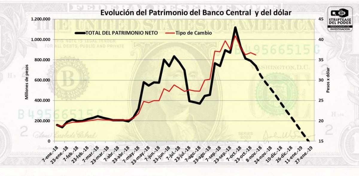 El Patrimonio del Banco Central crece con la devaluación y se derrumba con la joda de las Lebac Leliq