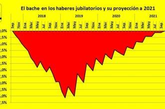 reforma jubilatoria, Gobierno, Macri, Miguel Pichetto, RIPTE, haberes jubilatorios, jubilados, ANSES, FMI, Ajuste, presupuesto