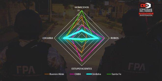 Córdoba, José De la Sota, Narcotráfico, Narcordobesismo, DEA, Rosario, Rio Cuarto, Droga, Inseguridad, Robos, homicidios dolosos y delitos de estupefacientes