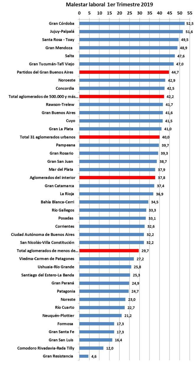 INDEC, Macri, Schiaretti, Córdoba, Empleo, Subempleo, Desempleo, Ocupados, Desocupados, cordobesismo, De La Sota, Gran Córdoba, Pobreza, Pobreza Cero, Cambiemos, Junto por el Cambio, PRO
