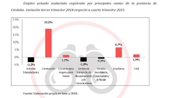 José Manuel de la Sota, Juan Schiaretti, Cordobesismo, Industria, deindustrializa, desempleo, pobreza, únion por cordoba, PJ, Macri