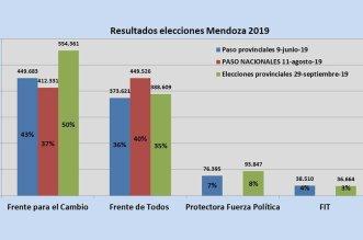 Mendoza, La Campora, Anabel Fernández Sagasti, PASO nacionales, Frente de Todos, Juntos por el Cambio, aborto, Mauricio Macri