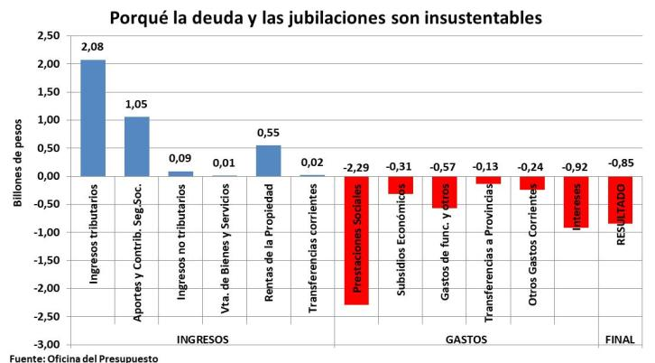 Deuda externa, jubilados, banqueros, intereses. Guzmán, Alberto Fernández, FMI, bancos, jubilación