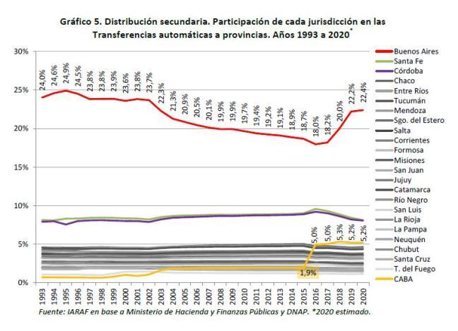 Coparticipación, unitarios, provincias, pandemia del Covid-19, Alberto Fernandez, Nación, Federal, Macri, Larreta, y Vidal