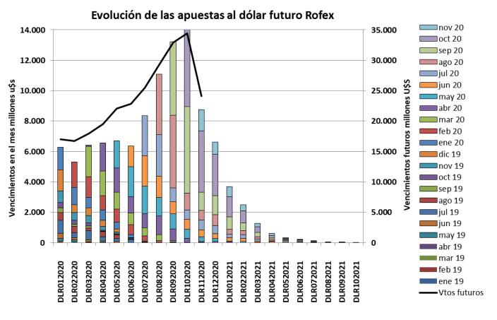 CCL, MEP, devaluacion, dolar futuro