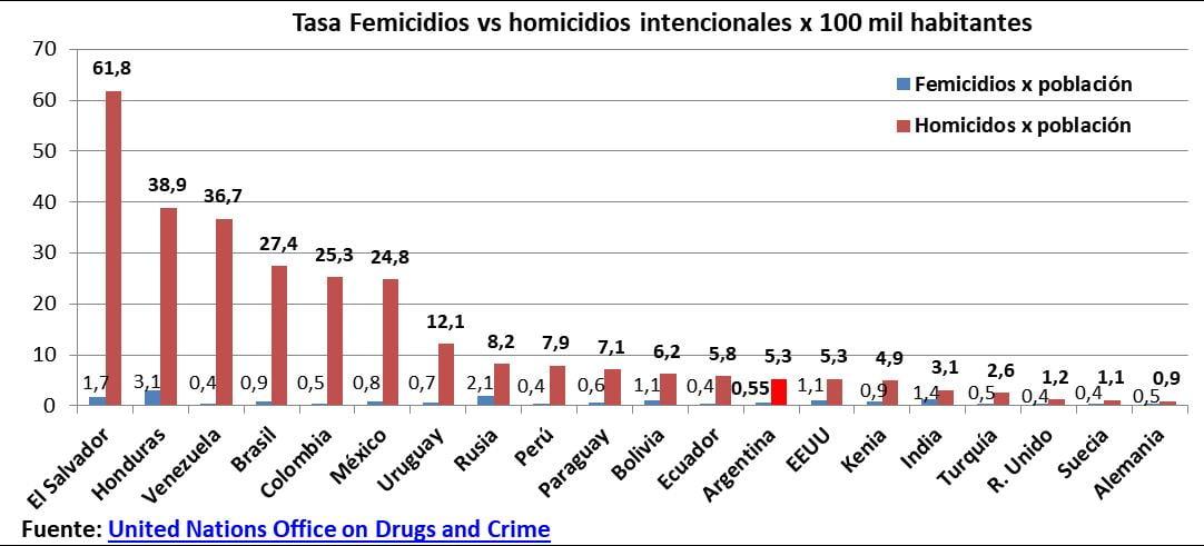 Femicidios, ministerio de la Mujer