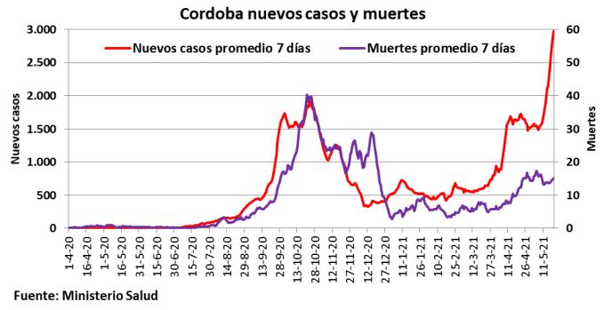 Covid 19, colapso sanitario, Córdoba, cordobesismo