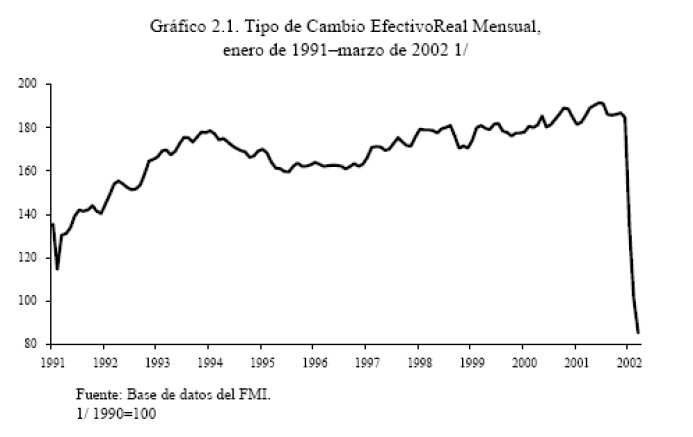 las malas praxis FMI, capitalizacion deuda, convertibilidad