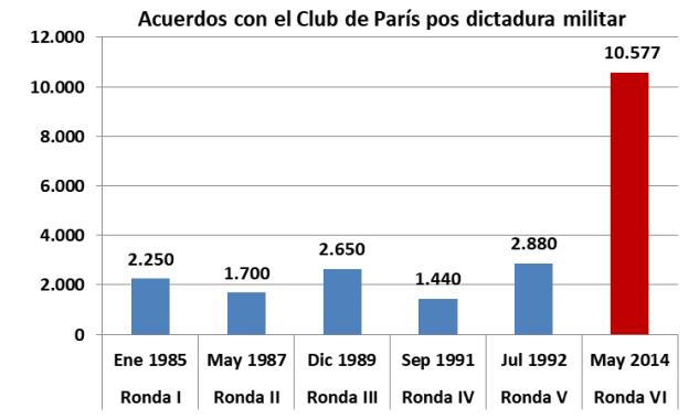Club de Paris, arreglo 2014, Axel Kicillof
