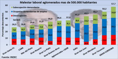 Cordobesismo, malestar laboral, Gran Córdoba