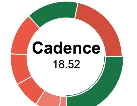 Threshold Feature Analysis