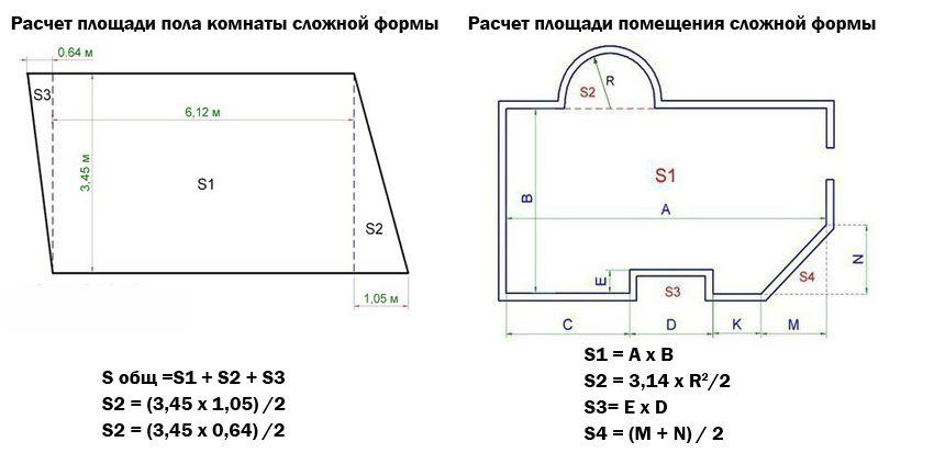 Come calcolare la stanza quadrata, pareti, Paul, soffitto