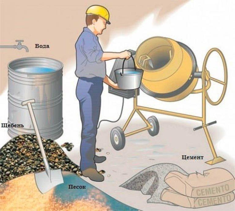 как месить бетон в бетономешалке пропорции