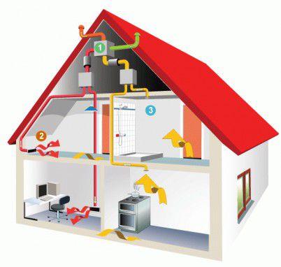 Газовое отопление деревянного дома: установка, отзывы, видео