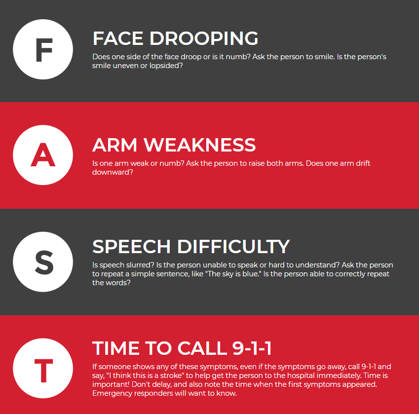 Stroke warning signs: Face, Arms, Speech, and Time