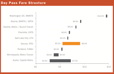 Day Pass Fare Structure