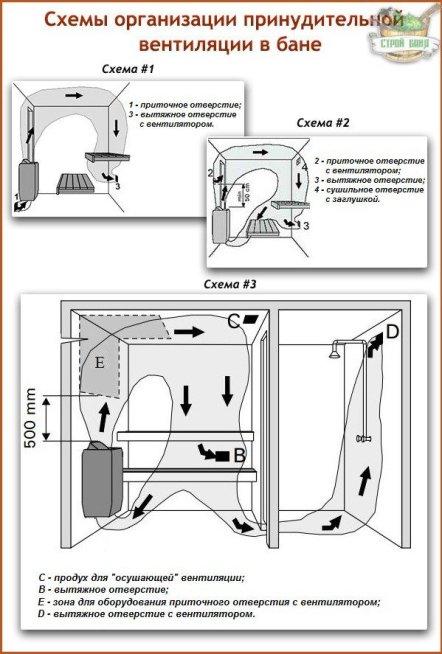На фото показана схема естественной циркуляции воздуха в бане