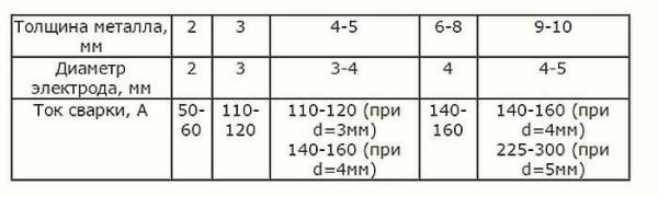 Металдың қалыңдығына байланысты электродтың диаметрін таңдау бойынша жалпы ұсыныстар