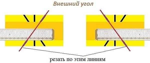 Hur man gör ett yttre hörn av takplinten med en stol