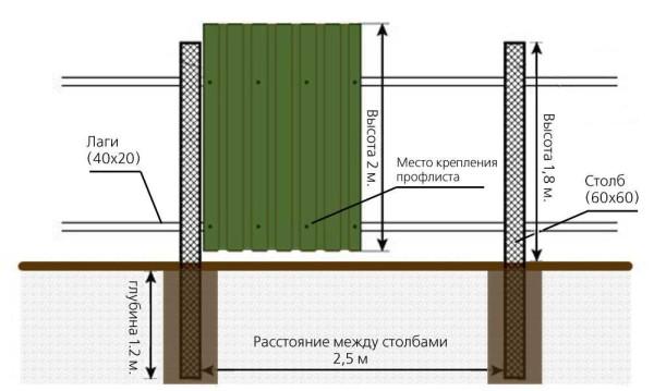Design plot z profesionální podlahy se sloupci